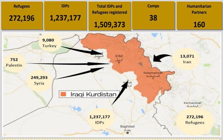 كم يبلغ عدد اللاجئين الفلسطينيين في اقليم كوردستان؟